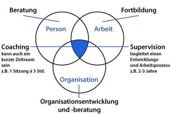 systemische_supervision